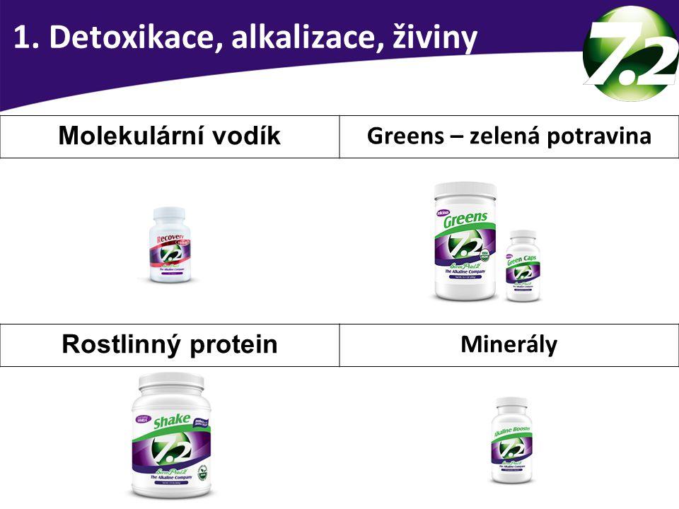 1. Detoxikace, alkalizace, živiny Molekulární vodík Greens – zelená potravina Rostlinný protein Minerály