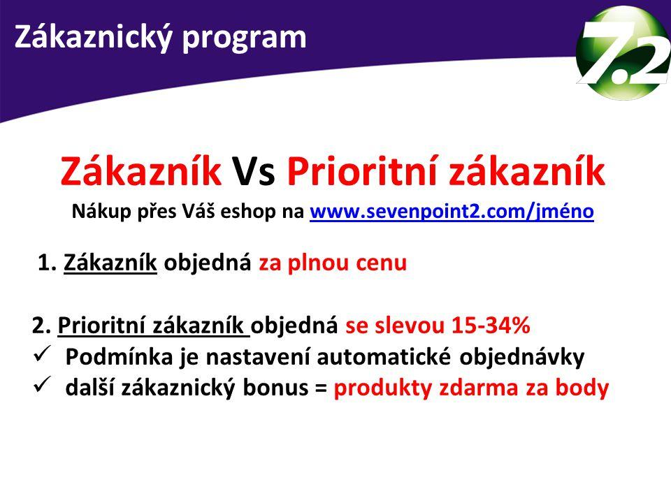 Zákazník Vs Prioritní zákazník Nákup přes Váš eshop na www.sevenpoint2.com/jménowww.sevenpoint2.com/jméno 1. Zákazník objedná za plnou cenu 2. Priorit