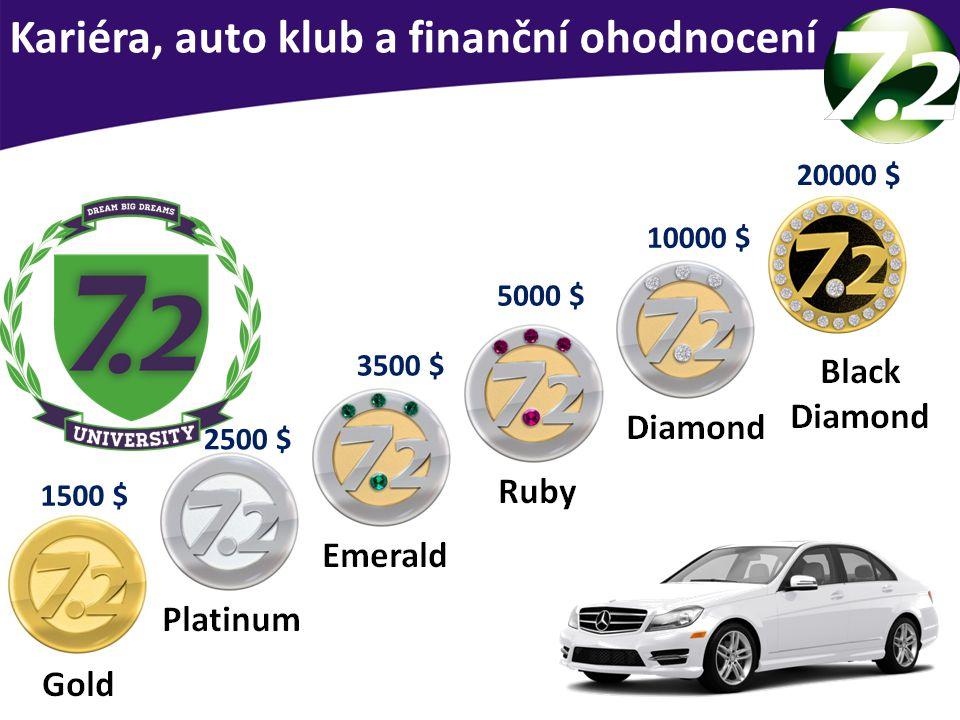Kariéra u SevenPoint2 Kariéra, auto klub a finanční ohodnocení 1500 $ 2500 $ 3500 $ 5000 $ 10000 $ 20000 $