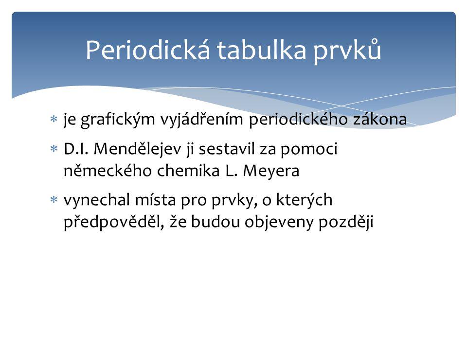  je grafickým vyjádřením periodického zákona  D.I.