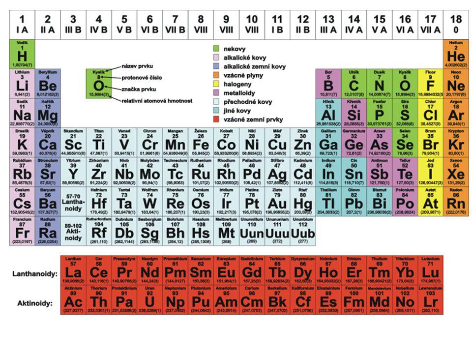  základní rozdělení  řádky = periody  sloupečky= skupiny (1-18)  názvy skupin  I.Aalkalické kovy  II.A alkalické zeminy  III.Atriely  IV.Atetrely  V.Apentely  VI.Achalkogeny  VII.Ahalogeny  VIII.Avzácné plyny Dělení PTP