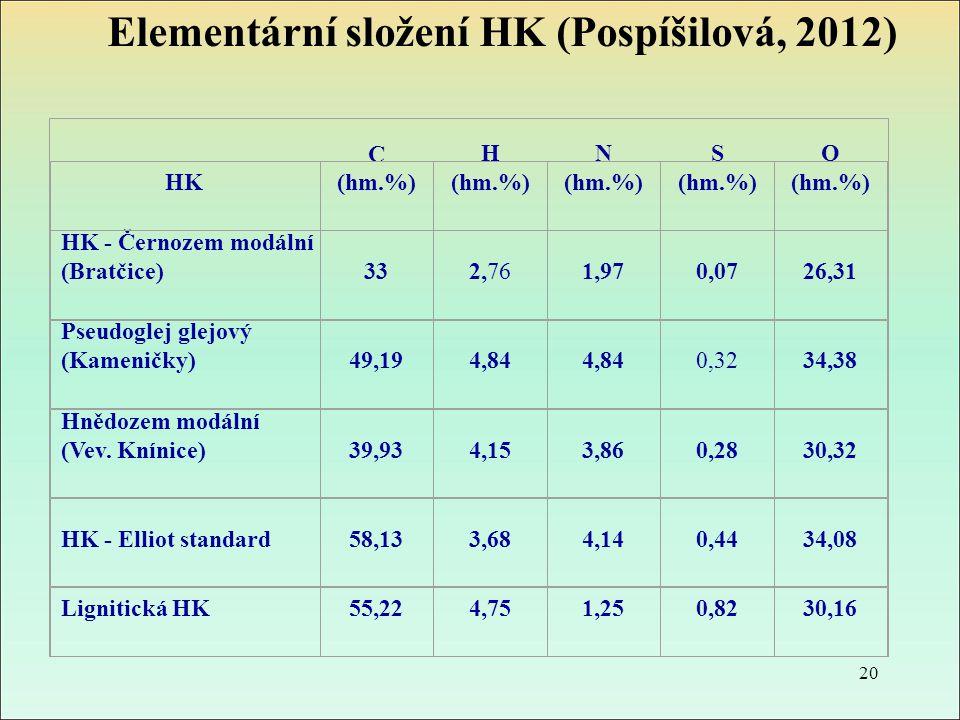 Elementární složení HK (Pospíšilová, 2012) HK C (hm.%) H (hm.%) N (hm.%) S (hm.%) O (hm.%) HK - Černozem modální (Bratčice)332,761,970,0726,31 Pseudog