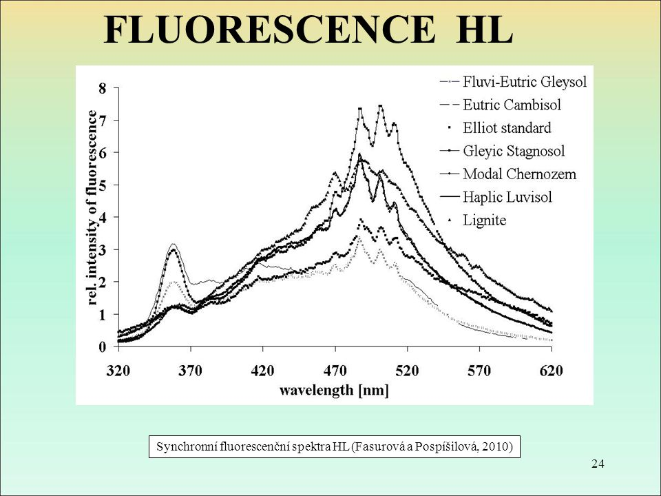 Synchronní fluorescenční spektra HL (Fasurová a Pospíšilová, 2010) 24 FLUORESCENCE HL