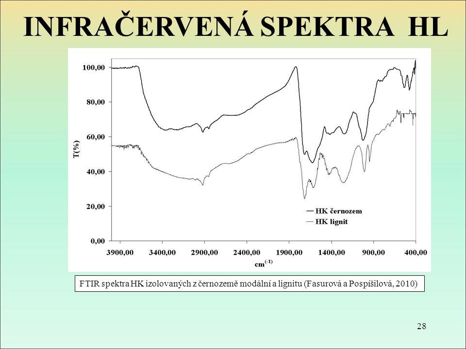 FTIR spektra HK izolovaných z černozemě modální a lignitu (Fasurová a Pospíšilová, 2010) 28 INFRAČERVENÁ SPEKTRA HL
