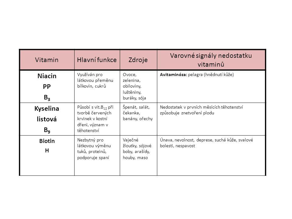 VitaminHlavní funkceZdroje Varovné signály nedostatku vitaminů Niacin PP B 3 Využíván pro látkovou přeměnu bílkovin, cukrů Ovoce, zelenina, obiloviny, luštěniny, buráky, sója Avitaminóza: pelagra (hnědnutí kůže) Kyselina listová B 9 Působí s vit.B 12 při tvorbě červených krvinek v kostní dřeni, význam v těhotenství Špenát, salát, čekanka, banány, ořechy Nedostatek v prvních měsících těhotenství způsobuje znetvoření plodu Biotin H Nezbytný pro látkovou výměnu tuků, proteinů, podporuje spaní Vaječné žloutky, sójové boby, arašídy, houby, maso Únava, nevolnost, deprese, suchá kůže, svalové bolesti, nespavost
