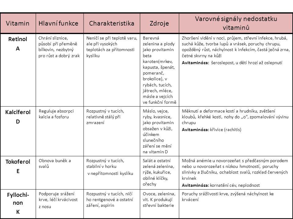 VitaminHlavní funkceCharakteristikaZdroje Varovné signály nedostatku vitaminů Retinol A Chrání sliznice, působí při přeměně bílkovin, nezbytný pro růs