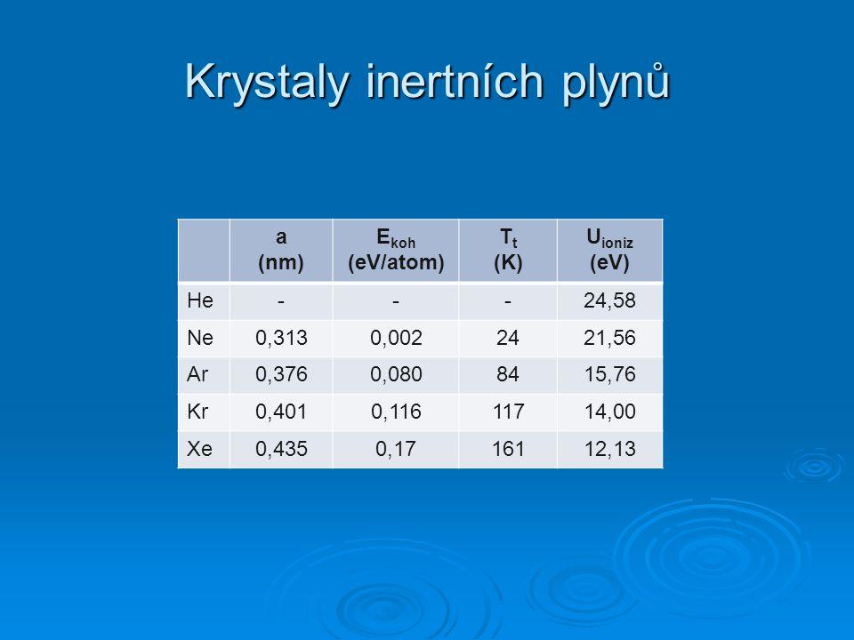 Krystaly inertních plynů a (nm) E koh (eV/atom) T t (K) U ioniz (eV) He---24,58 Ne0,3130,0022421,56 Ar0,3760,0808415,76 Kr0,4010,11611714,00 Xe0,4350,
