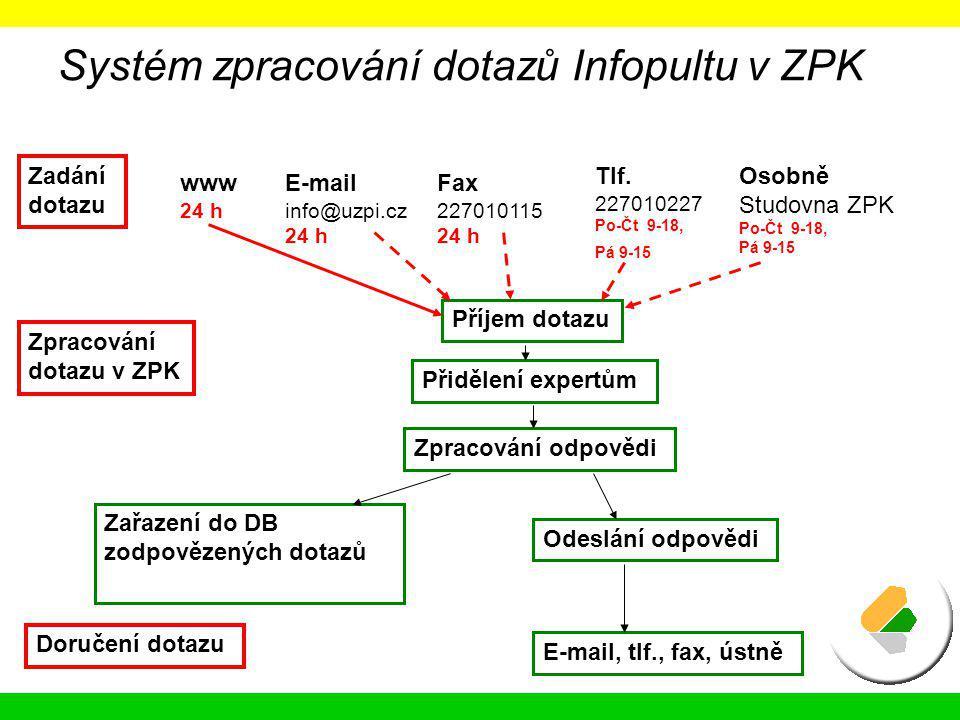 Systém zpracování dotazů Infopultu v ZPK www 24 h E-mail info@uzpi.cz 24 h Fax 227010115 24 h Tlf. 227010227 Po-Čt 9-18, Pá 9-15 Zadání dotazu Příjem