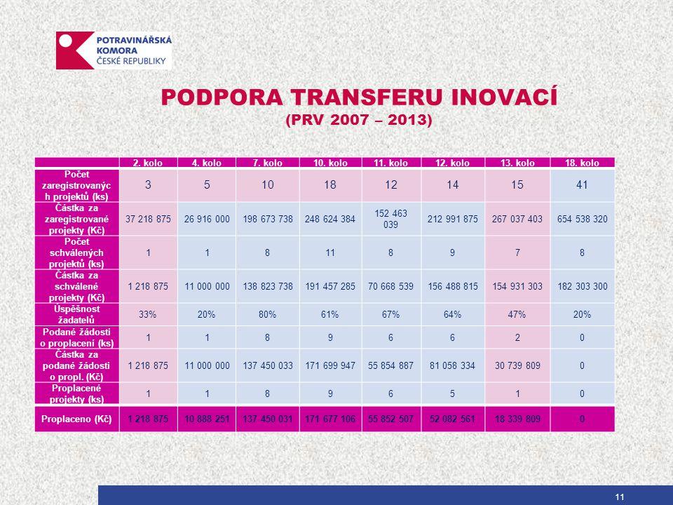 PODPORA TRANSFERU INOVACÍ (PRV 2007 – 2013) 2. kolo4.