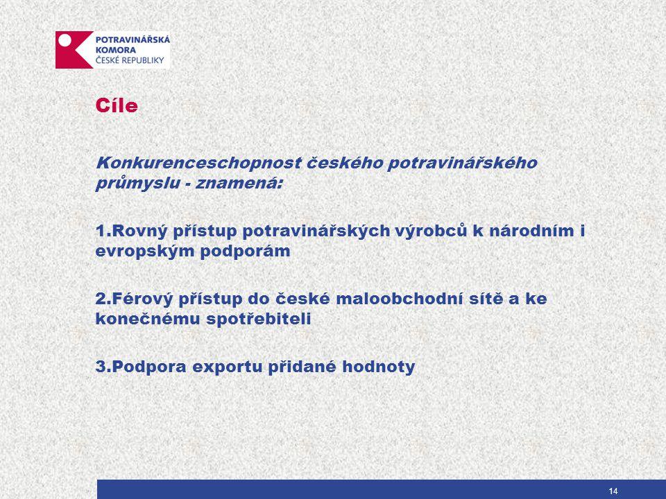 Cíle Konkurenceschopnost českého potravinářského průmyslu - znamená: 1.Rovný přístup potravinářských výrobců k národním i evropským podporám 2.Férový přístup do české maloobchodní sítě a ke konečnému spotřebiteli 3.Podpora exportu přidané hodnoty 14