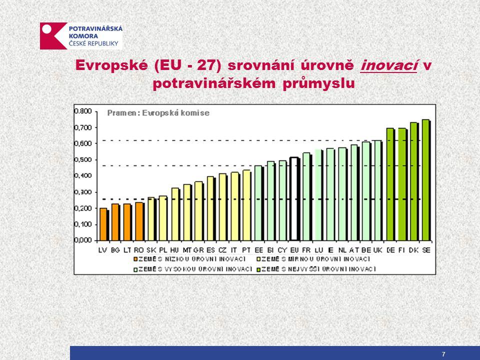 Evropské (EU - 27) srovnání úrovně inovací v potravinářském průmyslu 7