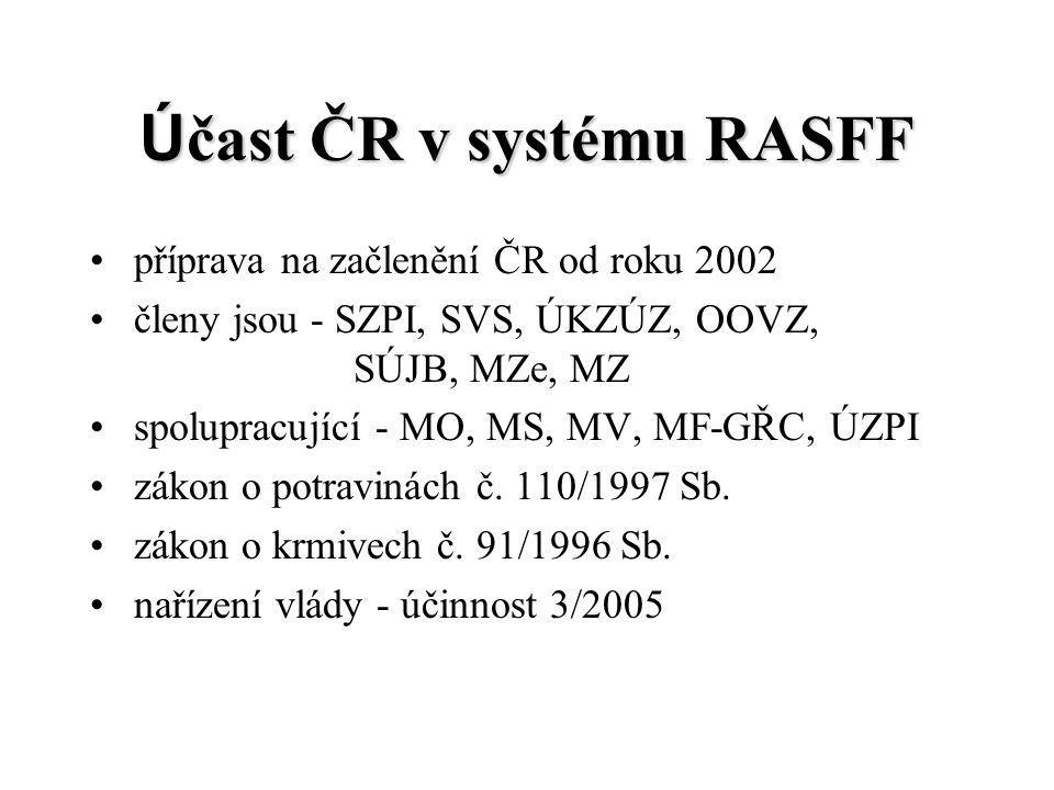 Ú čast ČR v systému RASFF příprava na začlenění ČR od roku 2002 členy jsou - SZPI, SVS, ÚKZÚZ, OOVZ, SÚJB, MZe, MZ spolupracující - MO, MS, MV, MF-GŘC