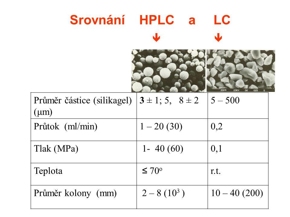 Srovnání HPLC a LC Průměr částice (silikagel) (μm) 3 ± 1; 5, 8 ± 2 5 – 500 Průtok (ml/min)1 – 20 (30)0,2 Tlak (MPa) 1- 40 (60)0,1 Teplota ≤ 70 o r.t.
