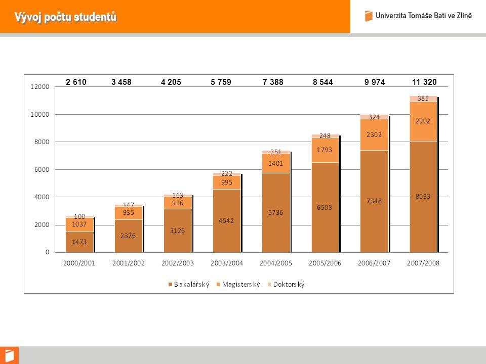 Vývoj počtu studentů 2 610 3 458 4 205 5 759 7 388 8 544 9 974 11 320