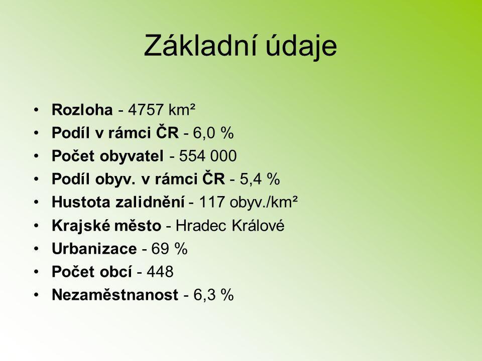 Základní údaje Rozloha - 4757 km² Podíl v rámci ČR - 6,0 % Počet obyvatel - 554 000 Podíl obyv. v rámci ČR - 5,4 % Hustota zalidnění - 117 obyv./km² K