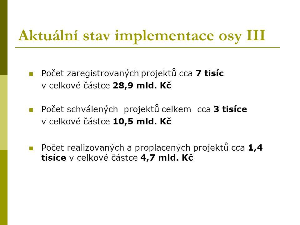 Aktuální stav implementace osy III Počet zaregistrovaných projektů cca 7 tisíc v celkové částce 28,9 mld.