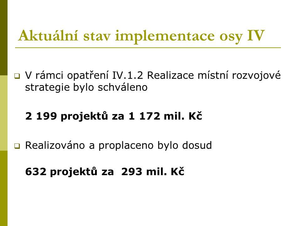 Aktuální stav implementace osy IV  V rámci opatření IV.1.2 Realizace místní rozvojové strategie bylo schváleno 2 199 projektů za 1 172 mil.
