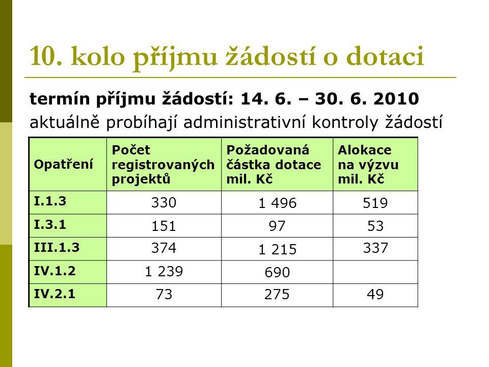 10. kolo příjmu žádostí o dotaci termín příjmu žádostí: 14.