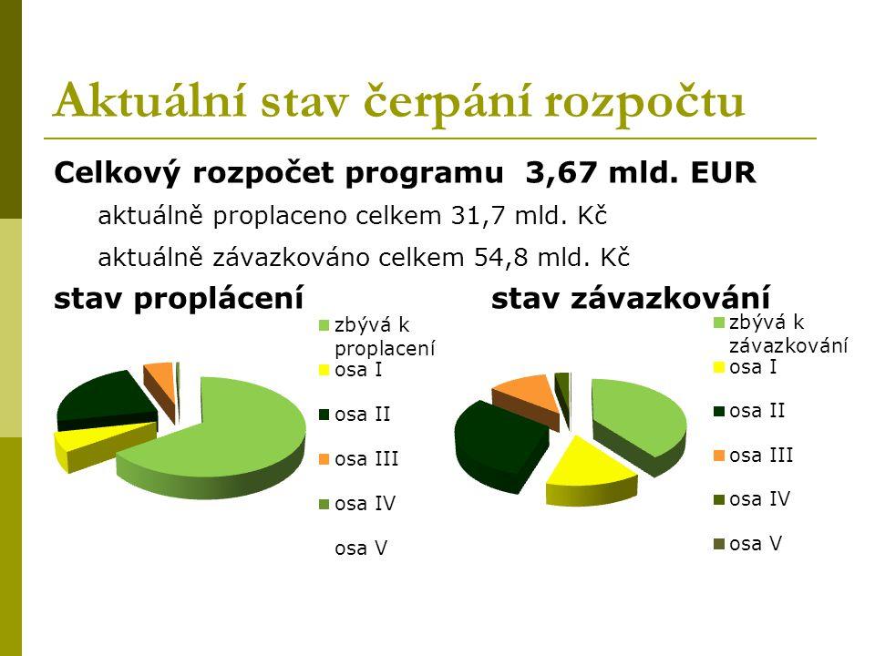 Aktuální stav čerpání rozpočtu Celkový rozpočet programu 3,67 mld.