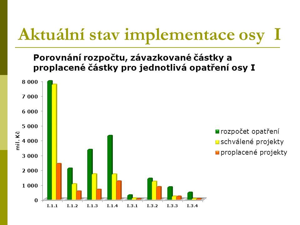 Aktuální stav implementace osy I Porovnání rozpočtu, závazkované částky a proplacené částky pro jednotlivá opatření osy I
