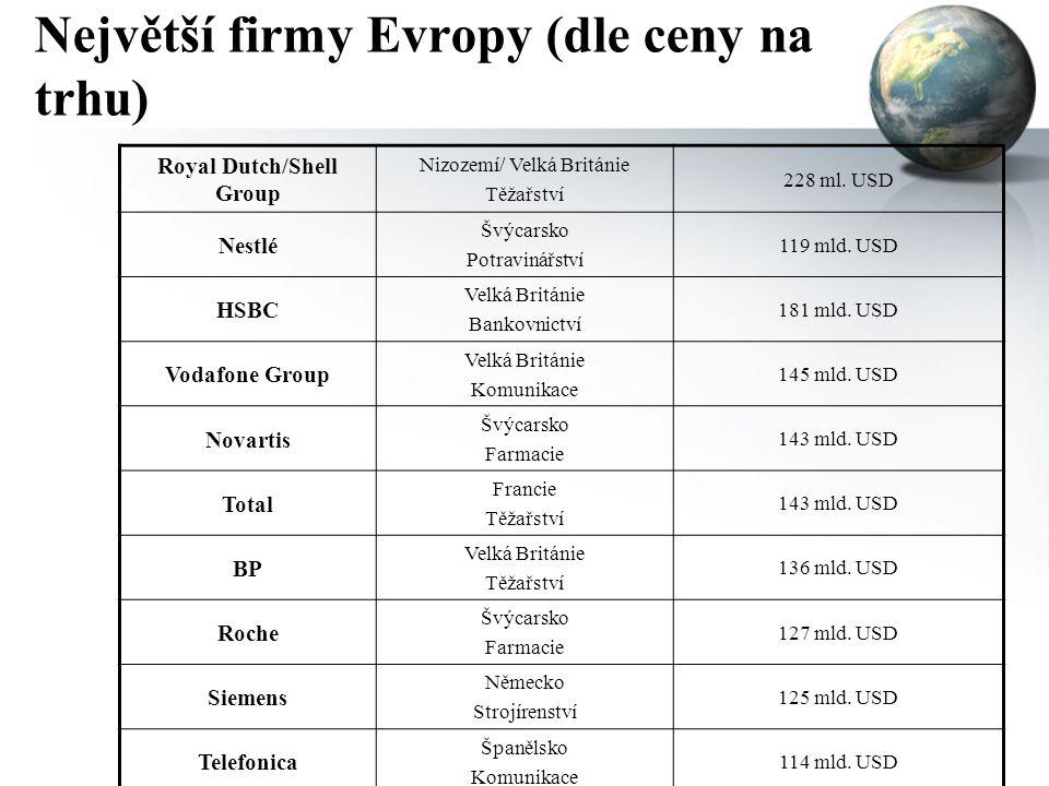 Největší firmy Evropy (dle ceny na trhu) Royal Dutch/Shell Group Nizozemí/ Velká Británie Těžařství 228 ml. USD Nestlé Švýcarsko Potravinářství 119 ml