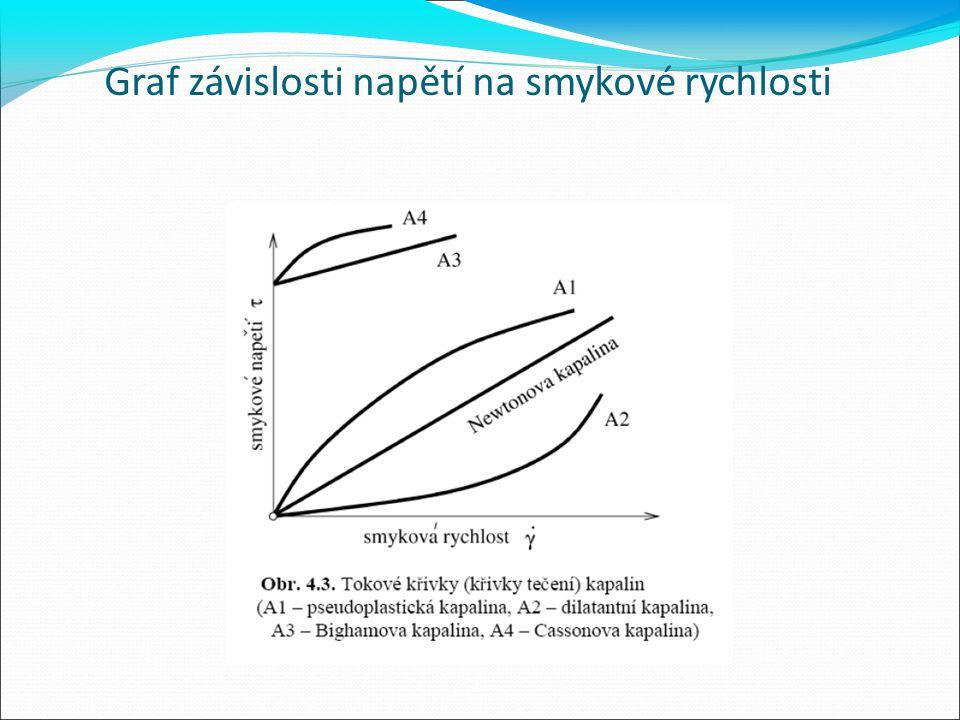 Graf závislosti viskozity na smykové rychlosti