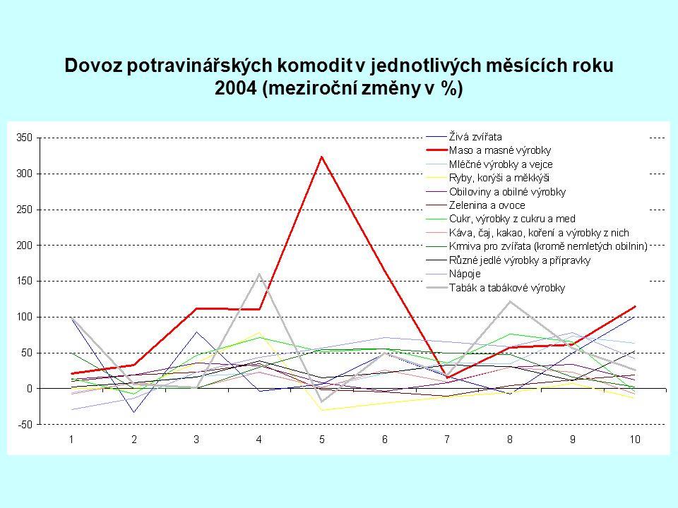 Dovoz potravinářských komodit v jednotlivých měsících roku 2004 (meziroční změny v %)