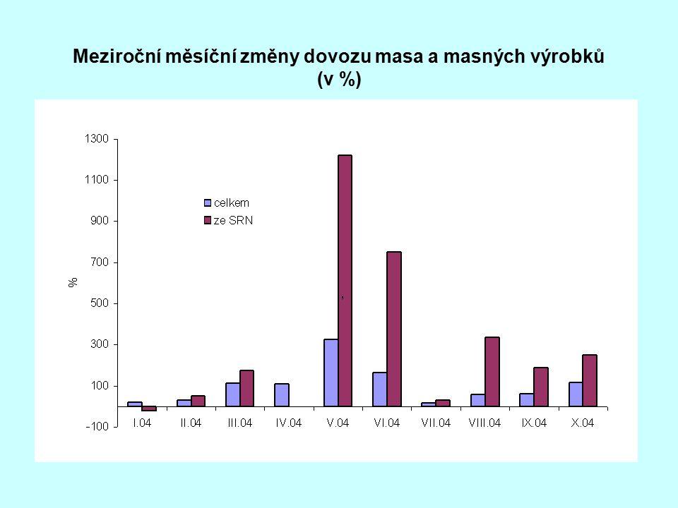Meziroční měsíční změny dovozu masa a masných výrobků (v %)