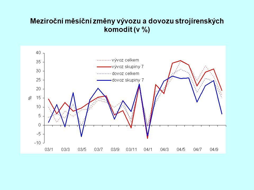 Meziroční měsíční změny vývozu a dovozu strojírenských komodit (v %)