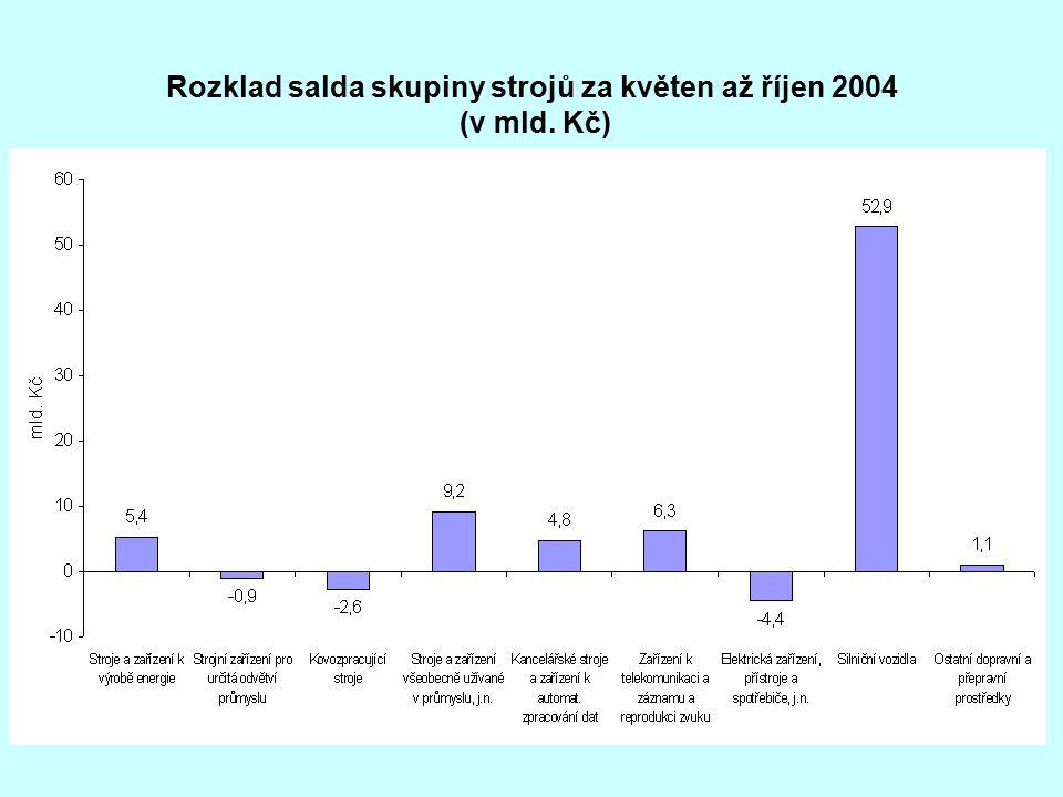Rozklad salda skupiny strojů za květen až říjen 2004 (v mld. Kč)