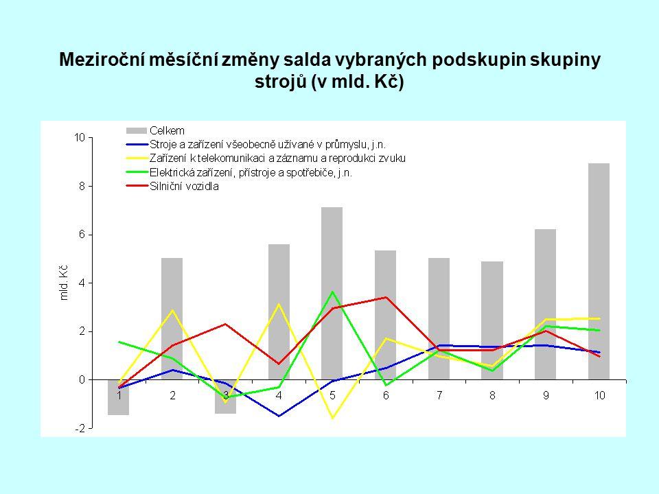 Meziroční měsíční změny salda vybraných podskupin skupiny strojů (v mld. Kč)