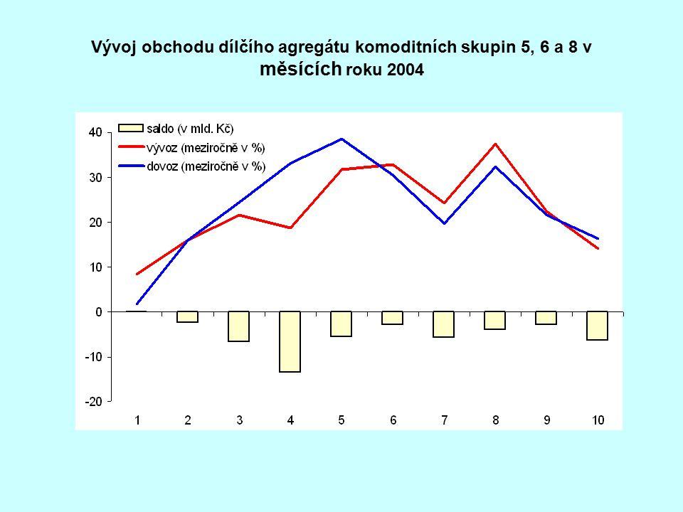 Vývoj obchodu dílčího agregátu komoditních skupin 5, 6 a 8 v měsících roku 2004
