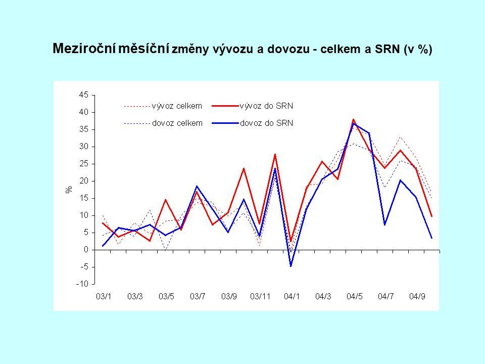 Meziroční měsíční změny vývozu a dovozu - celkem a SRN (v %)
