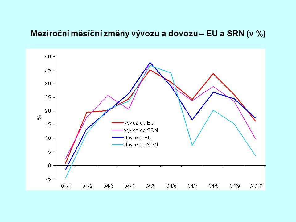 Meziroční měsíční změny vývozu a dovozu – EU a SRN (v %)
