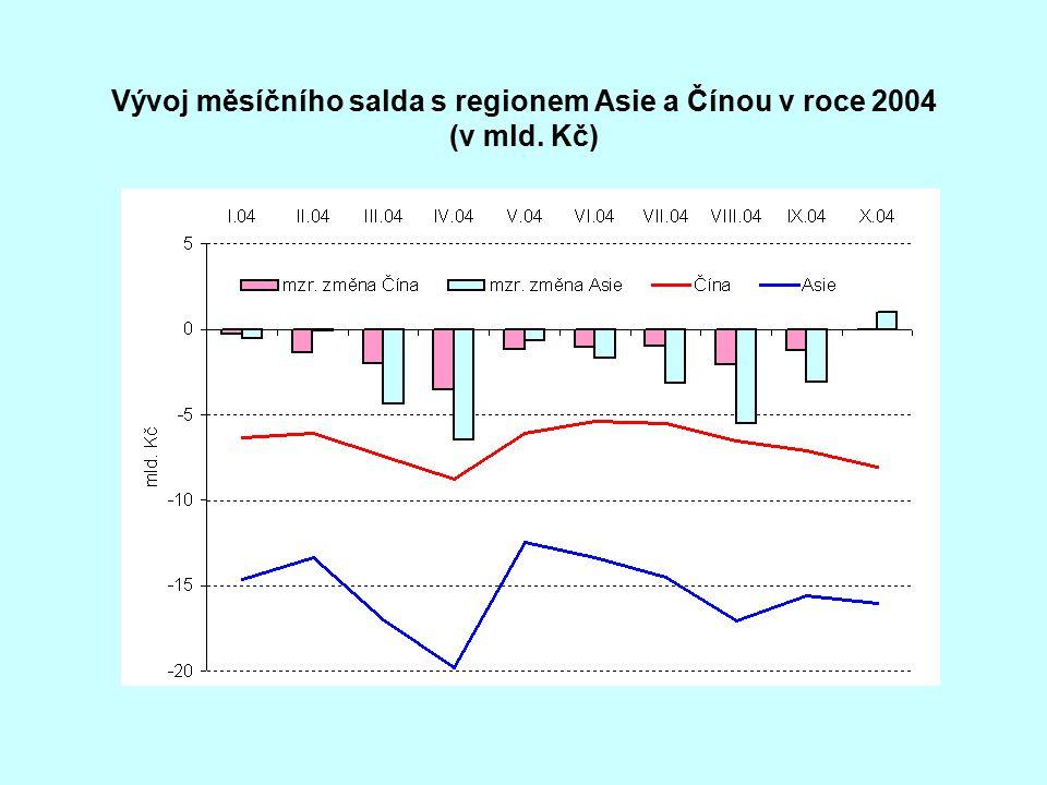 Vývoj měsíčního salda s regionem Asie a Čínou v roce 2004 (v mld. Kč)