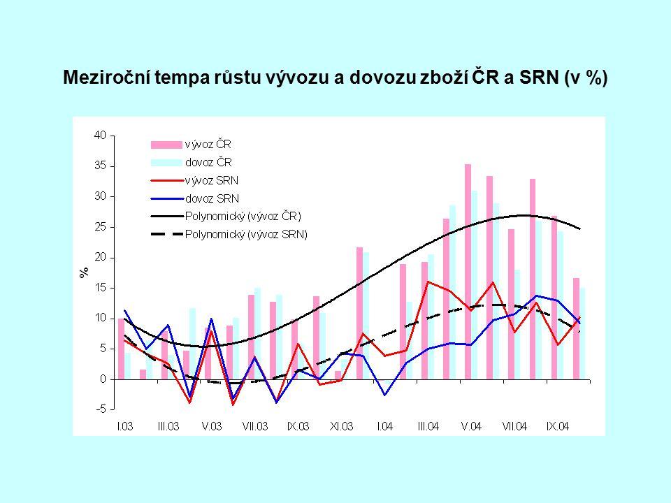 Meziroční tempa růstu vývozu a dovozu zboží ČR a SRN (v %)