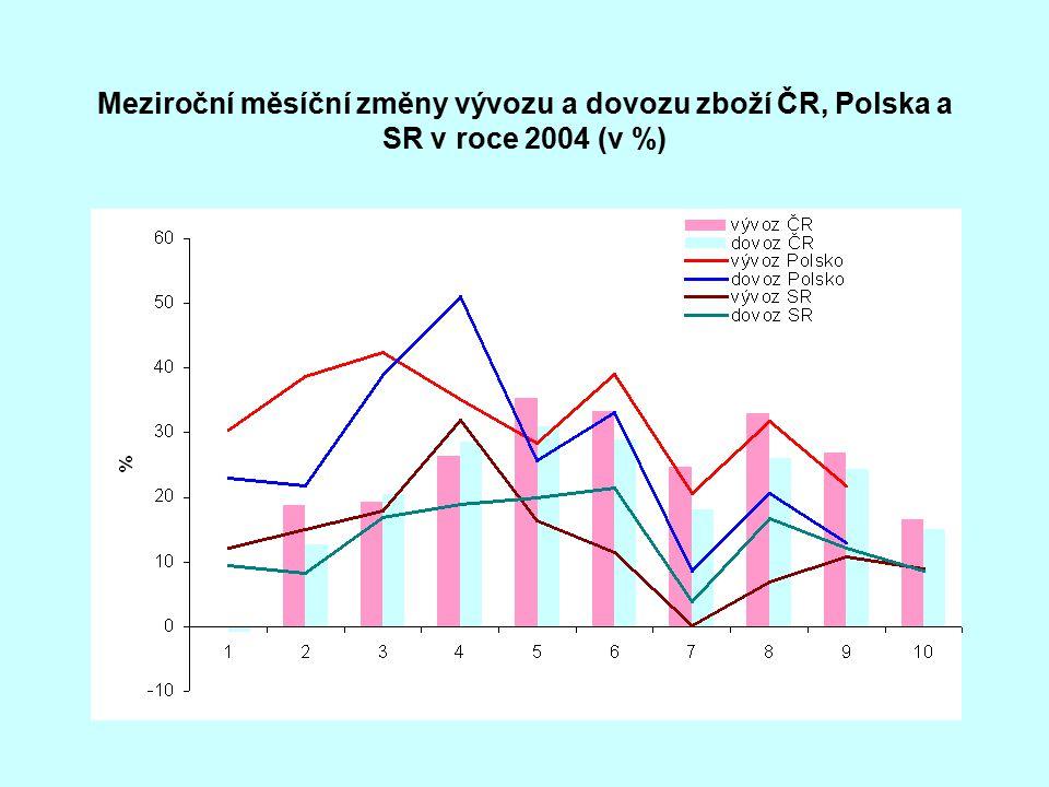 Meziroční měsíční změny vývozu a dovozu zboží ČR, Polska a SR v roce 2004 (v %)