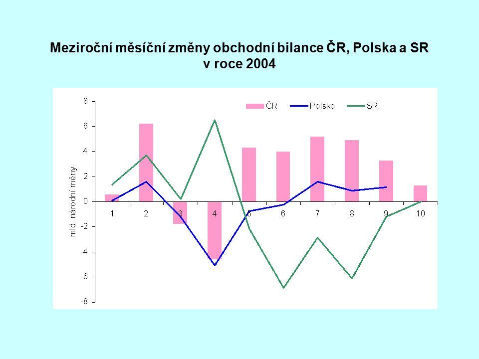 Meziroční měsíční změny obchodní bilance ČR, Polska a SR v roce 2004