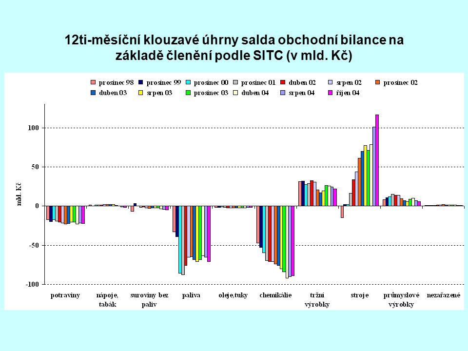 12ti-měsíční klouzavé úhrny salda obchodní bilance na základě členění podle SITC (v mld. Kč)