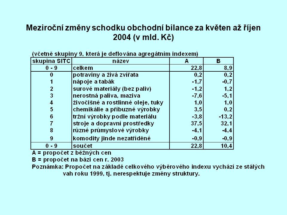 Meziroční změny schodku obchodní bilance za květen až říjen 2004 (v mld. Kč)