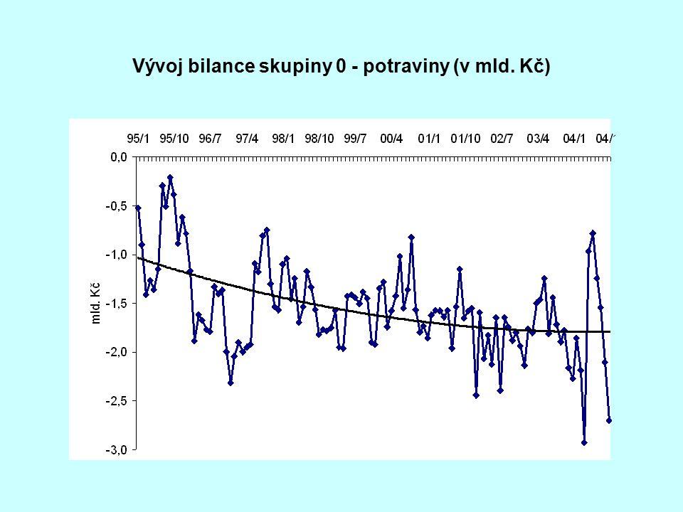 Vývoj bilance skupiny 0 - potraviny (v mld. Kč)