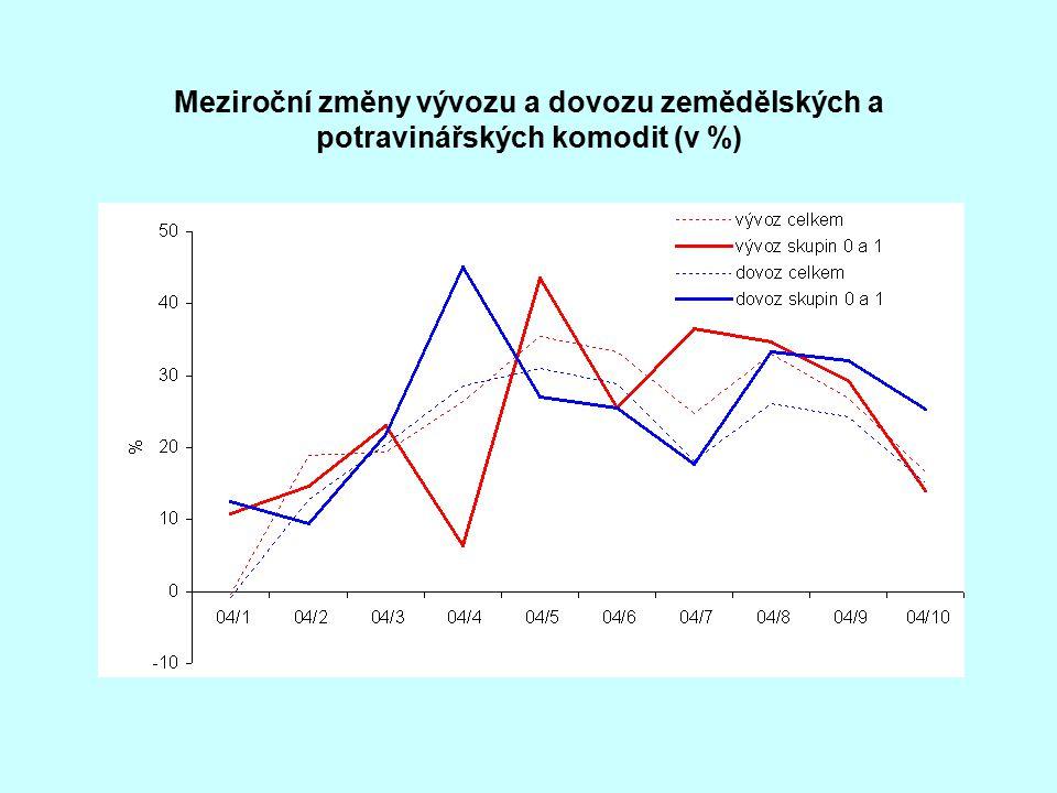 Meziroční změny vývozu a dovozu zemědělských a potravinářských komodit (v %)