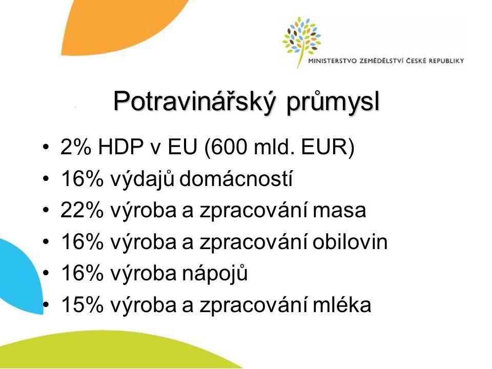 Potravinářský průmysl 2% HDP v EU (600 mld.
