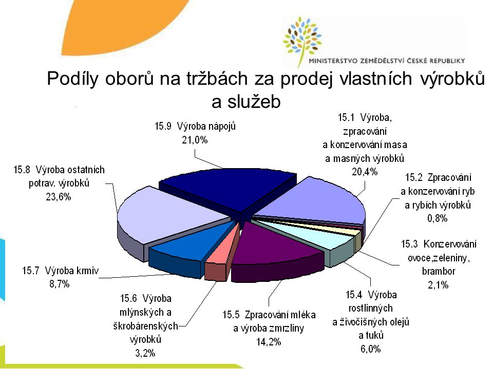 Podíly oborů na tržbách za prodej vlastních výrobků a služeb