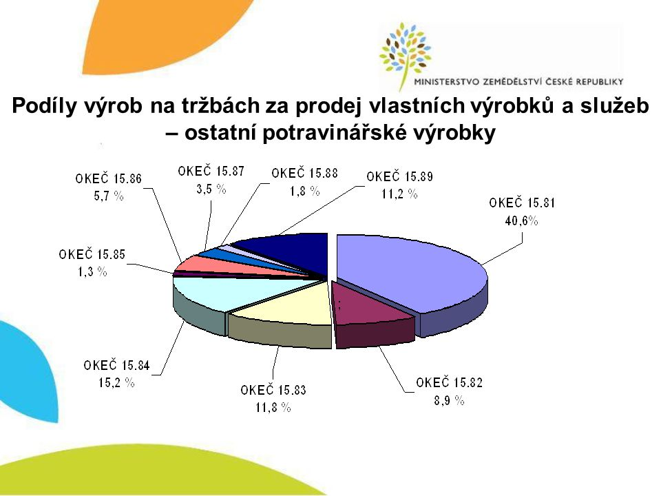 Regionální potravina Metodika pro udělování značky (duben/2010) - základní rámec a struktura projektu Nastavení základních pravidel pro udělování značky, pro činnost hodnotitelské komise, pro vydávání rozhodnutí a podmínky užívání značky Regionální potravina.