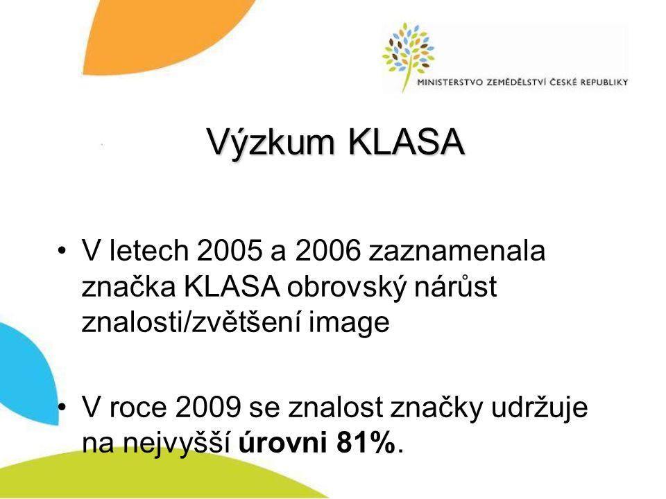 Výzkum KLASA V letech 2005 a 2006 zaznamenala značka KLASA obrovský nárůst znalosti/zvětšení image V roce 2009 se znalost značky udržuje na nejvyšší úrovni 81%.