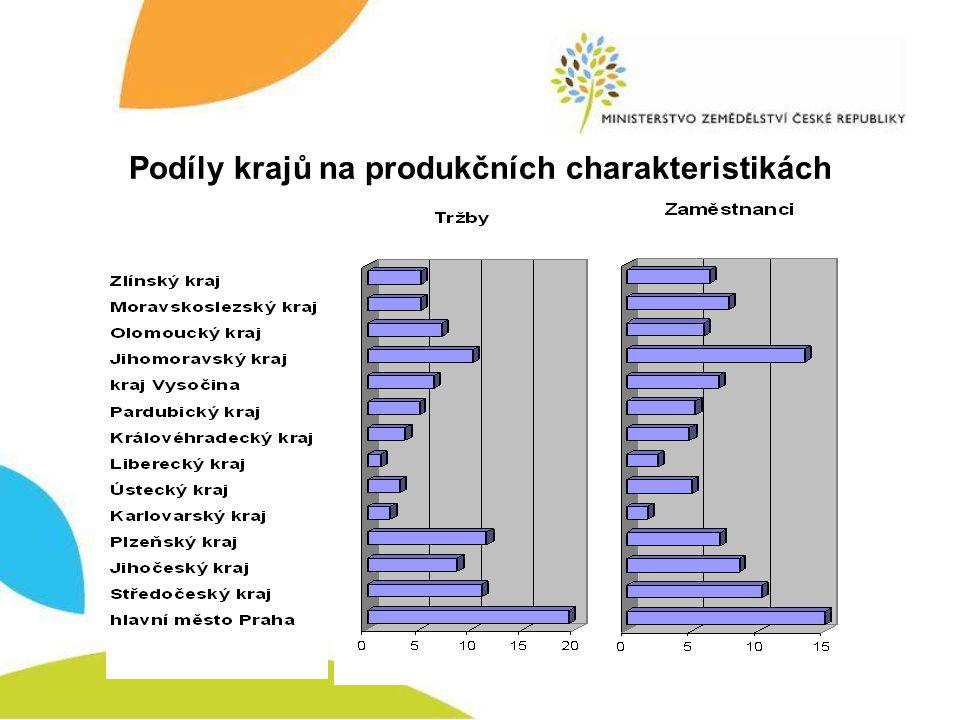 Výzkum KLASA Nejvyšší spontánní znalost mezi oceněními kvality si udržuje značka KLASA S velkým odstupem následují značky Bio a Czech Made, které jsou respondentkami zmiňovány méně často než v minulých obdobích