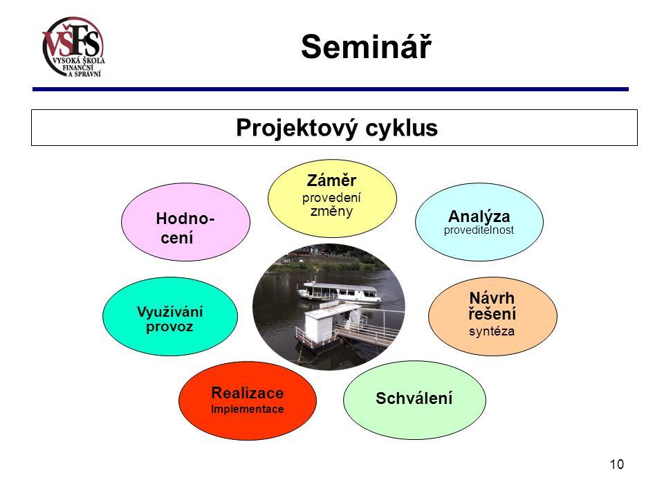 10 Seminář Záměr provedení změny Analýza proveditelnost Hodno- cení Návrh řešení syntéza Realizace Implementace Využívání provoz Schválení Projektový cyklus