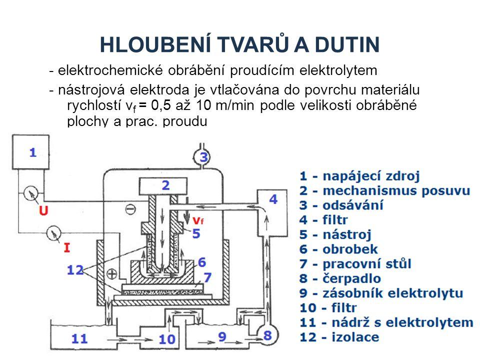 HLOUBENÍ TVARŮ A DUTIN - elektrochemické obrábění proudícím elektrolytem - nástrojová elektroda je vtlačována do povrchu materiálu rychlostí v f = 0,5