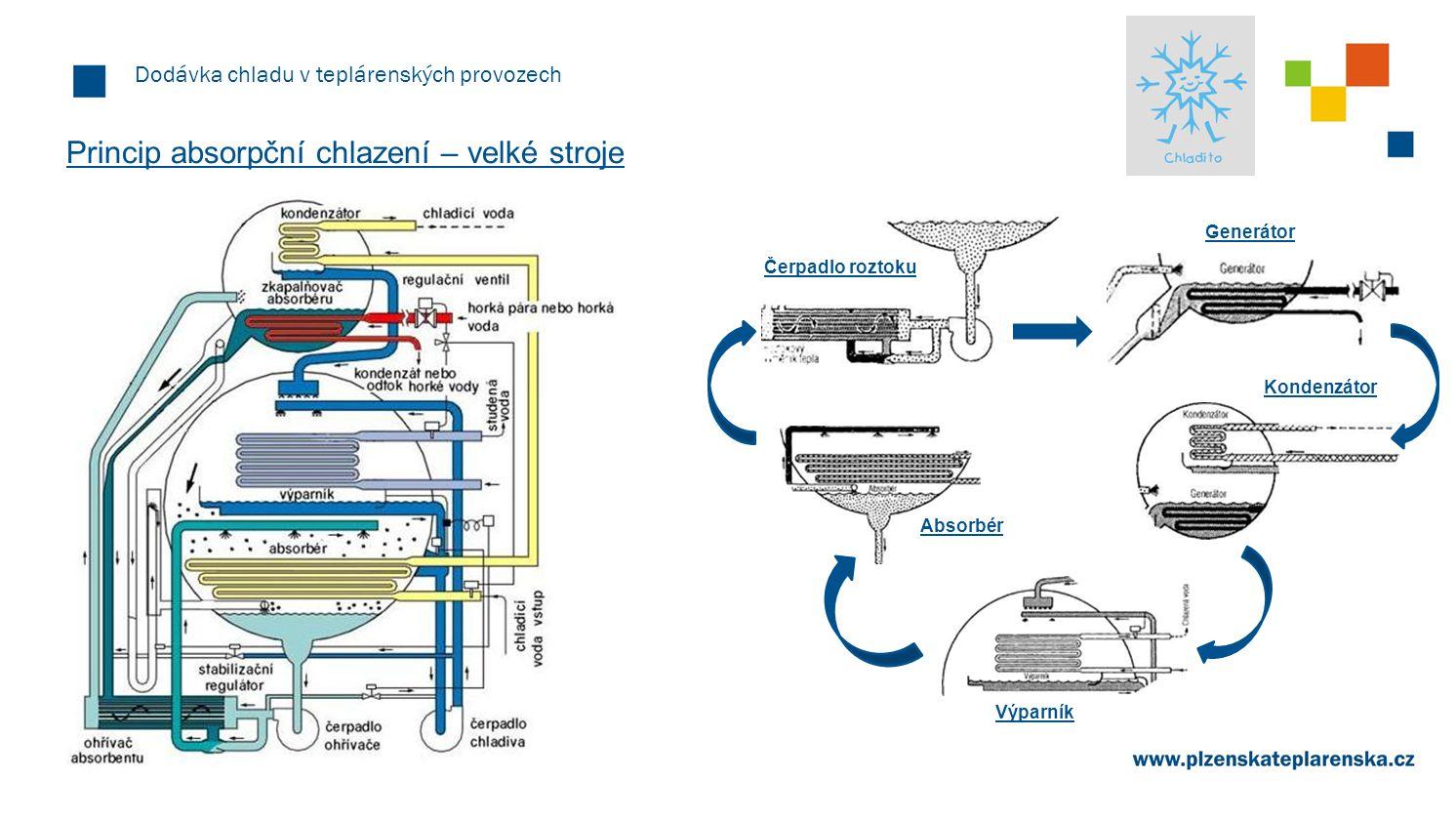 Dodávka chladu v teplárenských provozech Výhody a nevýhody absorpční chlazení Výhody absorpčního chlazení  čistý a spolehlivý proces splňující všechny požadavky na ochranu životního prostředí  prakticky bezhlučný provoz, bez vibrací  vysoká životnost díky minimálnímu počtu pohyblivých dílů  nízké náklady na obsluhu a údržbu  snadná regulace  ve srovnání s kompresorovými systémy až desetinová spotřeba elektrické energie  možnost chlazení i topení pomocí jednoho agregátu a jedné přípojky Nevýhody absorpčního chlazení  vyšší pořizovací náklady  větší rozměry a hmotnost ve srovnání s kompresorovými systémy